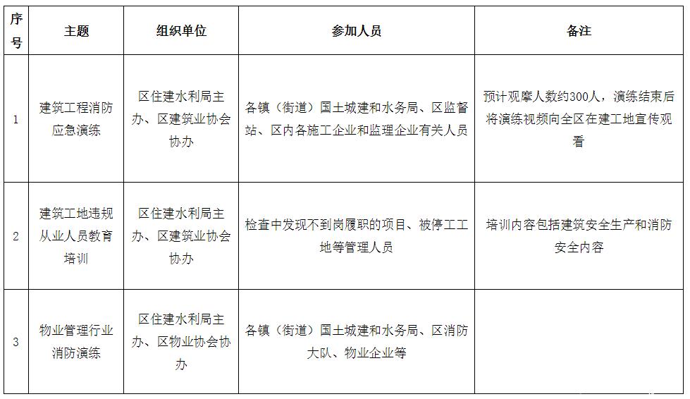 """2019年住建水利系统""""119""""消防安全宣传月活动方案"""